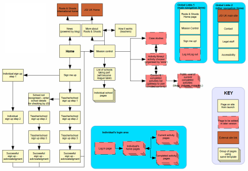 Information architecture and user experience design refined diagram example information architecture malvernweather Choice Image