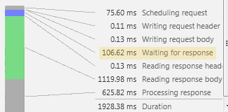 Load and processing times for complex page with page caching