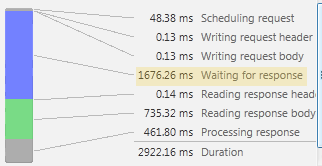 Diagram: Load and processing times for complex page without page caching