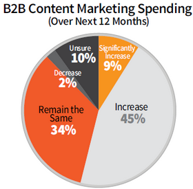 growth-in-b2b-content-marketing