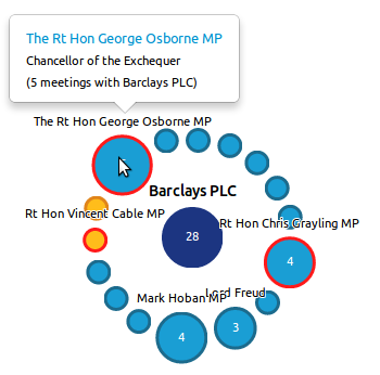 "Visualising UK Ministerial Lobbying & ""Buddying"" Over Eight Months"