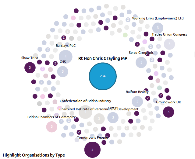 "How We Made the Ministerial Lobbying & ""Buddying"" Visualisation"
